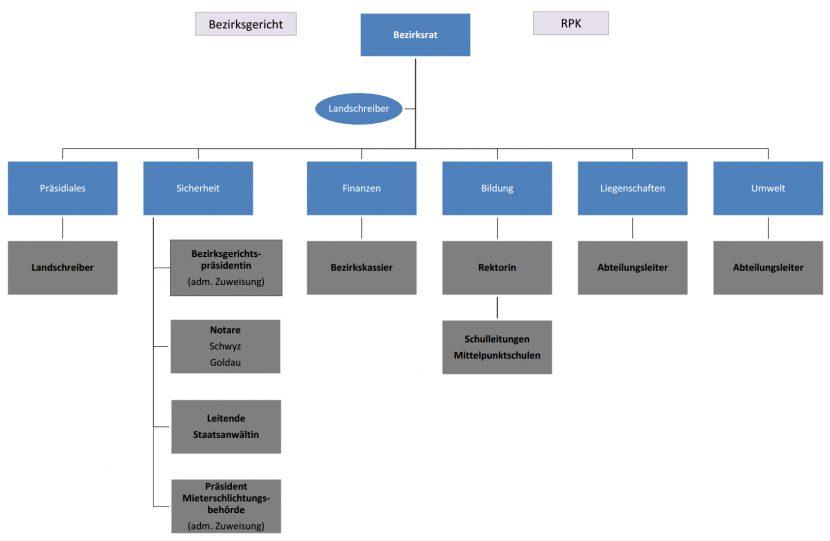 Organigramm Bezirk Schwyz