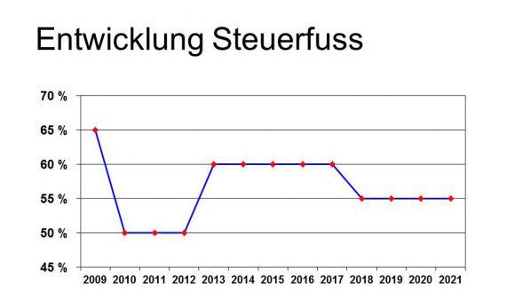 Grafik Steuerfussentwicklung